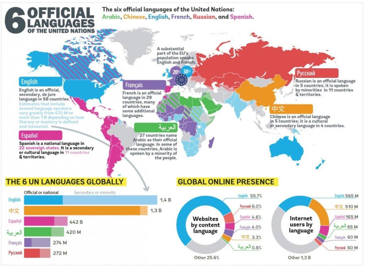 clube de chines 6 linguas mais faladas do mundo Clube de Chinês