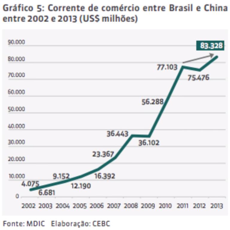 clube de chines grafico do comercio brasil e china Clube de Chinês