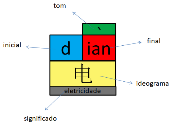 aprender mandarim