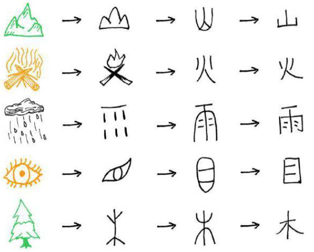 ideogramas chineses